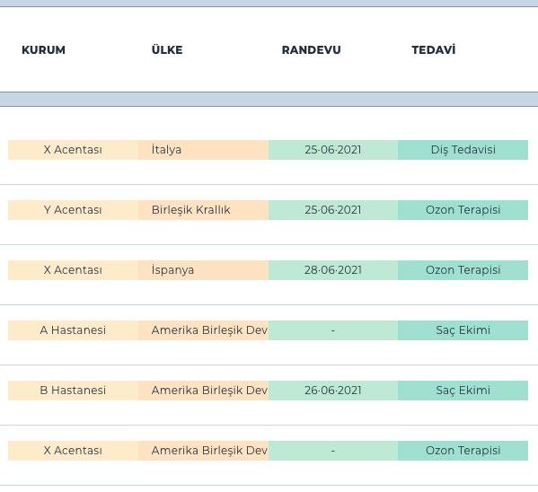 yabancı hasta takip programı ülke ve kurum listeleme ekranı
